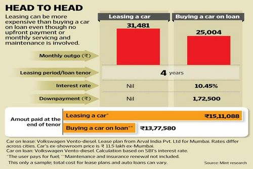Auto loan Rate of interest Computation