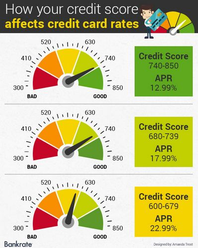 660 Credit Score >> Car Loan Credit Score 660 Is That Good Archives Local Car Dealerships