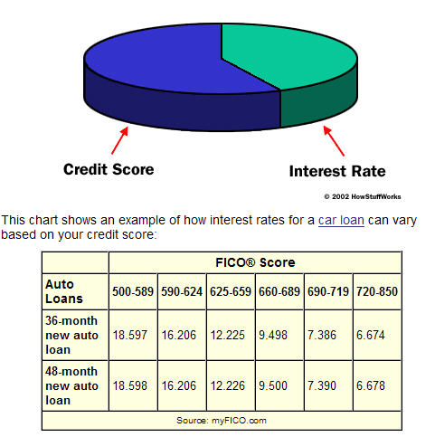 Car Interest Rates Credit Score >> Car Interest Rate Based On Credit Score Auto Car Reviews 2019 2020