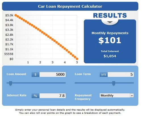 Poor Credit score Auto loans within Everett -- Hammer toe Engines