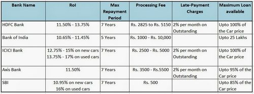 Strategies for Obtaining an auto loan without any Credit rating, Content articles
