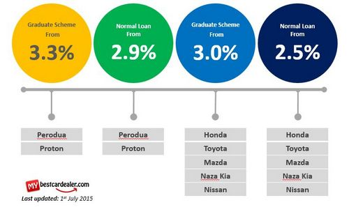 Wescom Credit score Marriage, Wescom Car loan